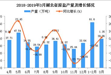 2019年1-3月湖北省原盐产量同比下降7.64%