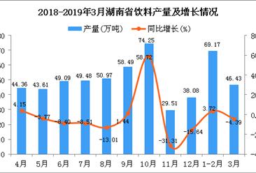 2019年1季度湖南省飲料產量為116.35萬噸 同比增長0.95%