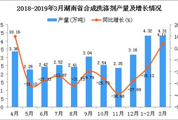 2019年1季度湖南省合成洗涤剂产量为8.63万吨 同比下降7.1%