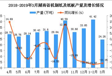 2019年1季度湖南省机制纸及纸板产量同比下降21.3%
