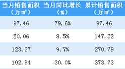 2019年4月华润置地销售简报:累计销售金额逼近700亿(附图表)