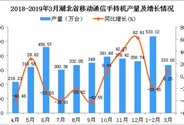2019年1-3月湖北省手机产量为866.71万台 同比下降11.11%