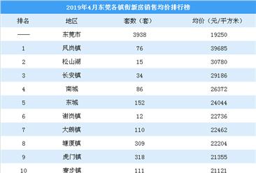 2019年4月东莞各镇街新房成交量及房价排行榜:凤岗松山湖房价坚挺(附榜单)