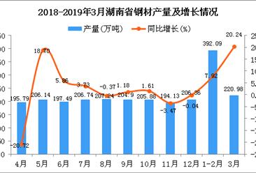 2019年1季度湖南省鋼材產量為615.13萬噸 同比增長12.43%