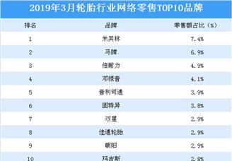 2019年3月轮胎行业网络零售TOP10品牌排行榜