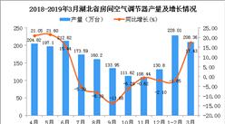 2019年1季度湖北省空调产量为436.36万台 同比增长6.5%(图)