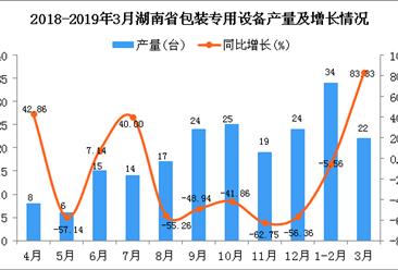 2019年1季度湖南省包装专用设备产量同比增长16.67%