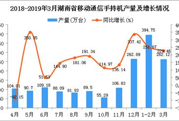 2019年1季度湖南省手机产量为659.15万台 同比增长243.65%