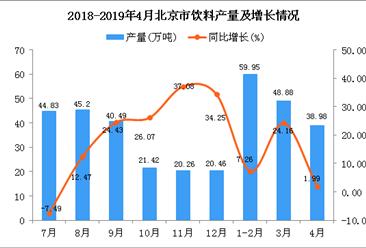 2019年1-4月北京市飲料產量同比增長10.75%