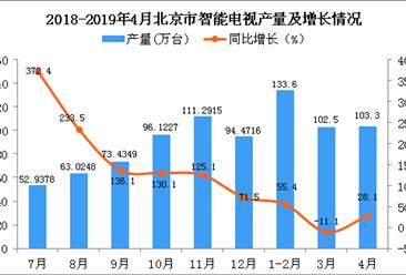 2019年1-4月北京市智能电视产量为339.4万台 同比增长42.4%