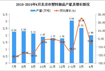 2019年4月北京市塑料制品产量及增长情况分析