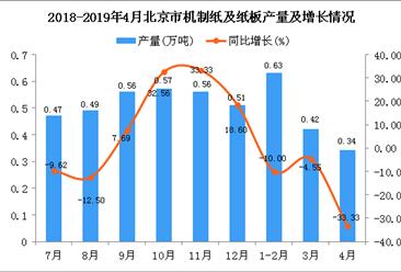 2019年4月北京市机制纸及纸板产量及增长情况分析
