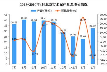 2019年1-4月北京市水泥产量为79.27万吨 同比下降9.02%