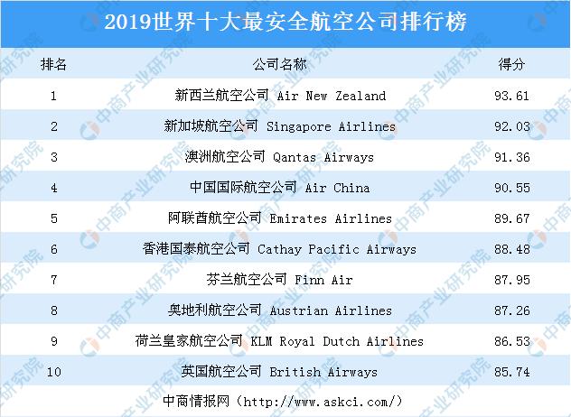 2019世界十大最安全航空公司榜单出炉:究竟哪家航空公司最安全?