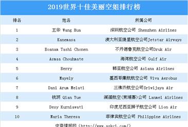 2019世界十佳美丽空姐排行榜:深圳航空公司王华空姐位列榜首