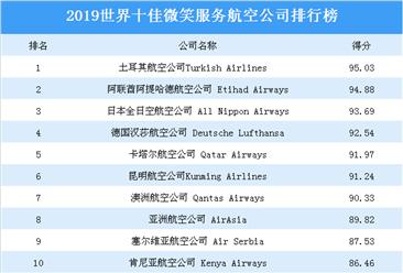 2019世界十佳微笑服务航空公司排行榜:昆明航空公司上榜