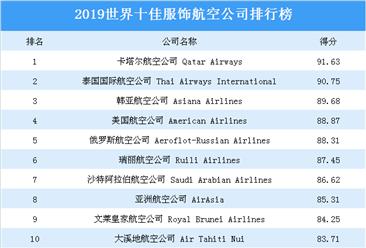 2019年世界十佳服饰航空公司排行榜