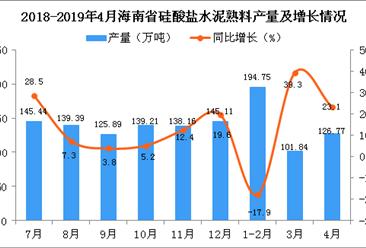2019年1-4月南省硅酸盐水泥熟料产量同比增长2.5%