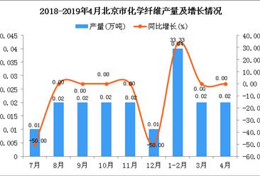 2019年1-4月北京市化学纤维产量同比增长14.29%