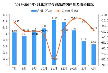 2019年1-4月北京市合成洗涤剂产量为2.48万吨 同比下降14.78%