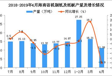 2019年4月海南省机制纸及纸板产量及增长情况分析