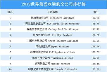 2019世界最受欢迎航空公司榜单出炉:新加坡航空公司最受欢迎