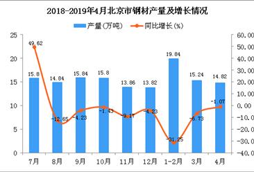 2019年1-4月北京市钢材产量为49.73万吨 同比下降17.36%