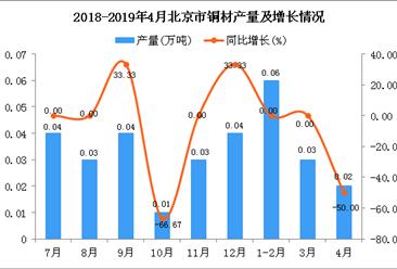 2019年1-4月北京市铜材产量为0.11万吨 同比下降15.38%