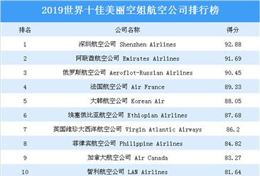 2019世界十佳美丽空姐航空公司排行榜:深圳航空公司位列榜首