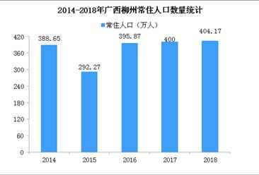 2018年广西柳州人口数据分析:常住人口增加4万 老龄化形势严峻(图)