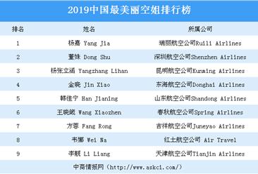 2019年中国最美丽空姐排行榜