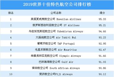 2019年世界十佳特色航空公司排行榜:美国夏威夷航空公司位列榜首