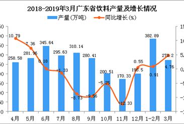 2019年1季度廣東省飲料產量為656.07萬噸 同比增長2.94%