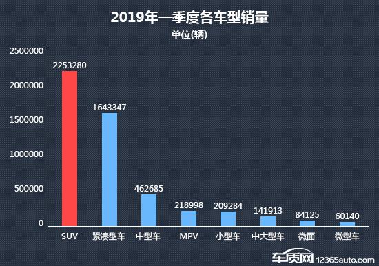 2019年一季度畅销SUV车型投诉销量比排名分析(附图表)