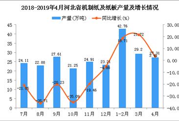 2019年1-4月河北省机制纸及纸板产量为99.33万吨 同比增长14.95%