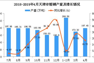 2019年1-4月天津市粗钢产量为643.56万吨 同比增长11.97%