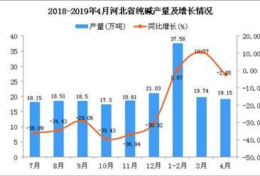 2019年1-4月河北省纯碱产量为76.46万吨 同比增长2.36%