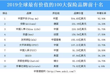2019全球最有价值的100大保险品牌榜单出炉:中国平安位居榜首