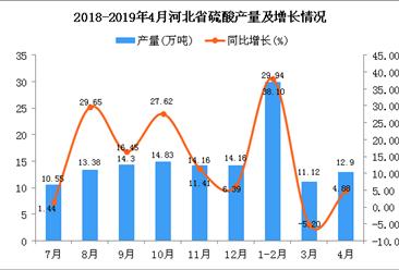 2019年1-4月河北省硫酸产量为53.96万吨 同比增长18.05%