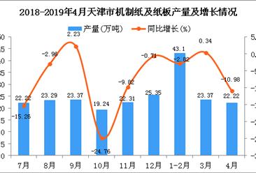 2019年1-4月天津市機制紙及紙板產量為88.69萬噸 同比下降4.22%