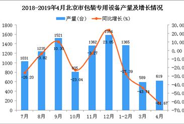 2019年1-4月北京市包装专用设备产量同比下降43.35%