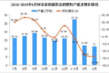 2019年1-4月河北省初级形态的塑料产量同比下降25.58%
