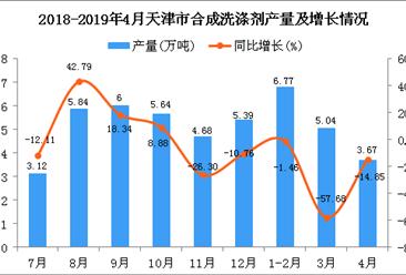 2019年1-4月天津市合成洗涤剂产量同比下降34.73%