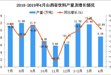 2019年1-4月山西省飲料產量為31.65萬噸 同比下降9.7%