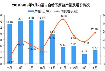 2019年1-4月内蒙古自治区原盐产量为13.43万吨 同比增长8.13%