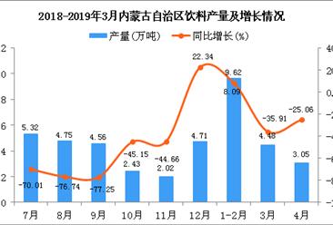 2019年4月內蒙古自治區飲料產量及增長情況分析