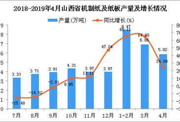2019年4月山西省機制紙及紙板產量及增長情況分析