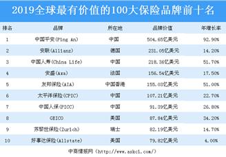 2019年全球最具价值100大保险品牌排行榜