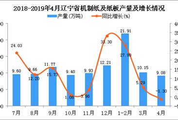 2019年1-4月遼寧省機制紙及紙板產量為40.07萬噸 同比增長11.43%