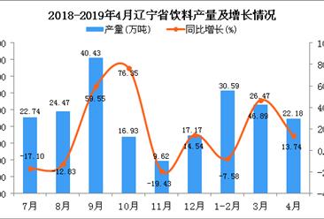 2019年1-4月遼寧省飲料產量為79.25萬噸 同比增長12.22%